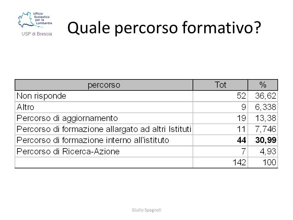 Quale percorso formativo Giulio Spagnoli USP di Brescia