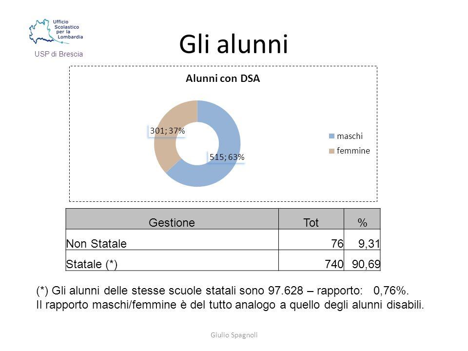 Gli alunni (*) Gli alunni delle stesse scuole statali sono 97.628 – rapporto: 0,76%.