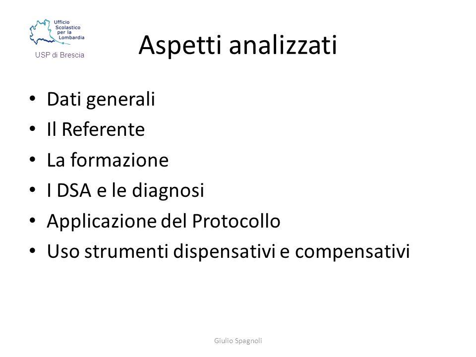 Aspetti analizzati Dati generali Il Referente La formazione I DSA e le diagnosi Applicazione del Protocollo Uso strumenti dispensativi e compensativi Giulio Spagnoli USP di Brescia