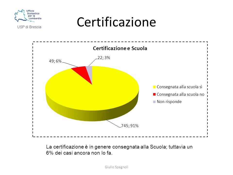 Certificazione Giulio Spagnoli USP di Brescia La certificazione è in genere consegnata alla Scuola; tuttavia un 6% dei casi ancora non lo fa.