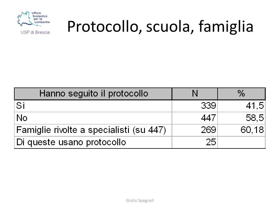 Protocollo, scuola, famiglia Giulio Spagnoli USP di Brescia