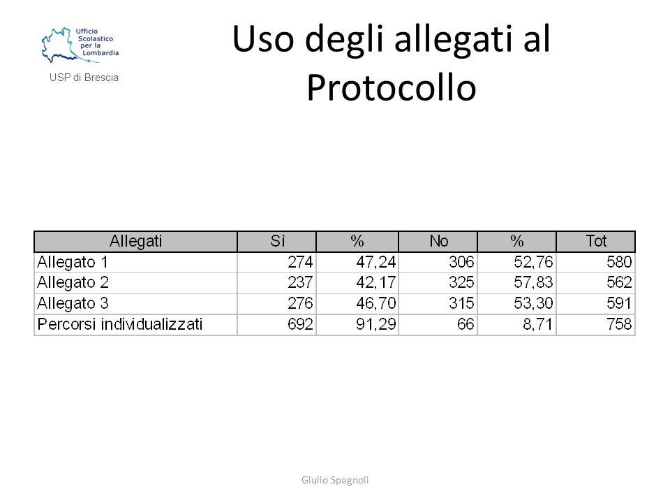 Uso degli allegati al Protocollo Giulio Spagnoli USP di Brescia
