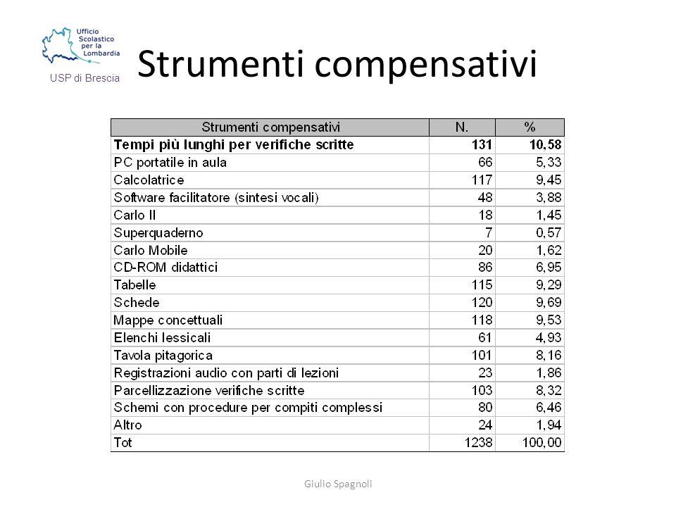 Strumenti compensativi Giulio Spagnoli USP di Brescia