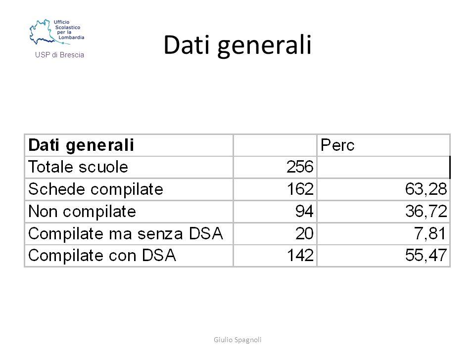 Dati generali Giulio Spagnoli USP di Brescia