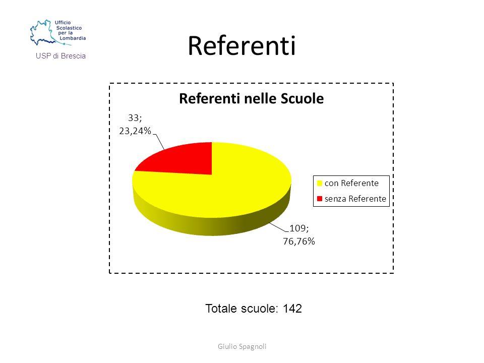 Referenti Giulio Spagnoli USP di Brescia Totale scuole: 142