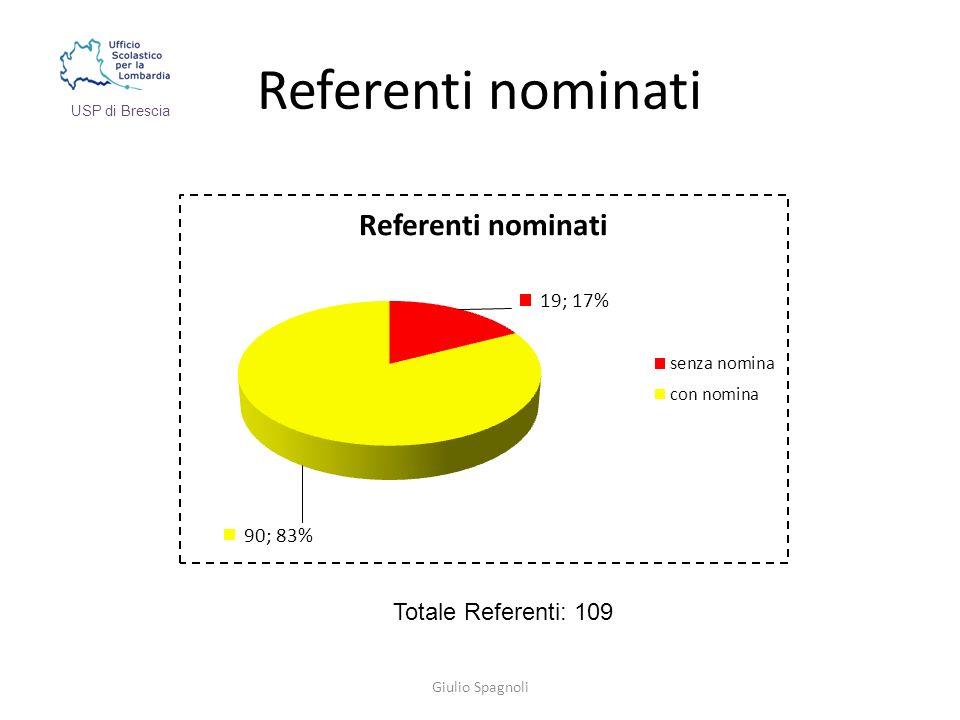 Referenti nominati Giulio Spagnoli USP di Brescia Totale Referenti: 109