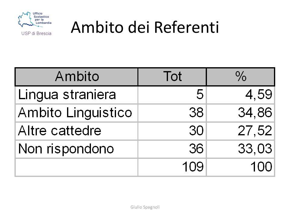 Ambito dei Referenti Giulio Spagnoli USP di Brescia
