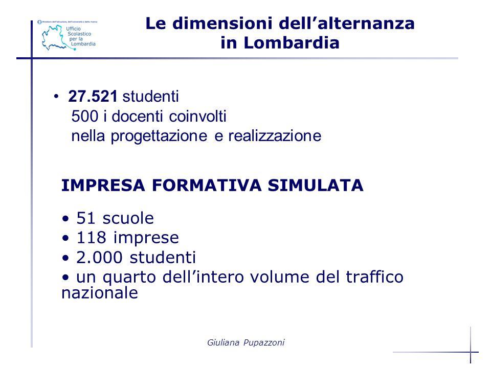 Giuliana Pupazzoni 27.521 studenti 500 i docenti coinvolti nella progettazione e realizzazione IMPRESA FORMATIVA SIMULATA 51 scuole 118 imprese 2.000 studenti un quarto dellintero volume del traffico nazionale Le dimensioni dellalternanza in Lombardia