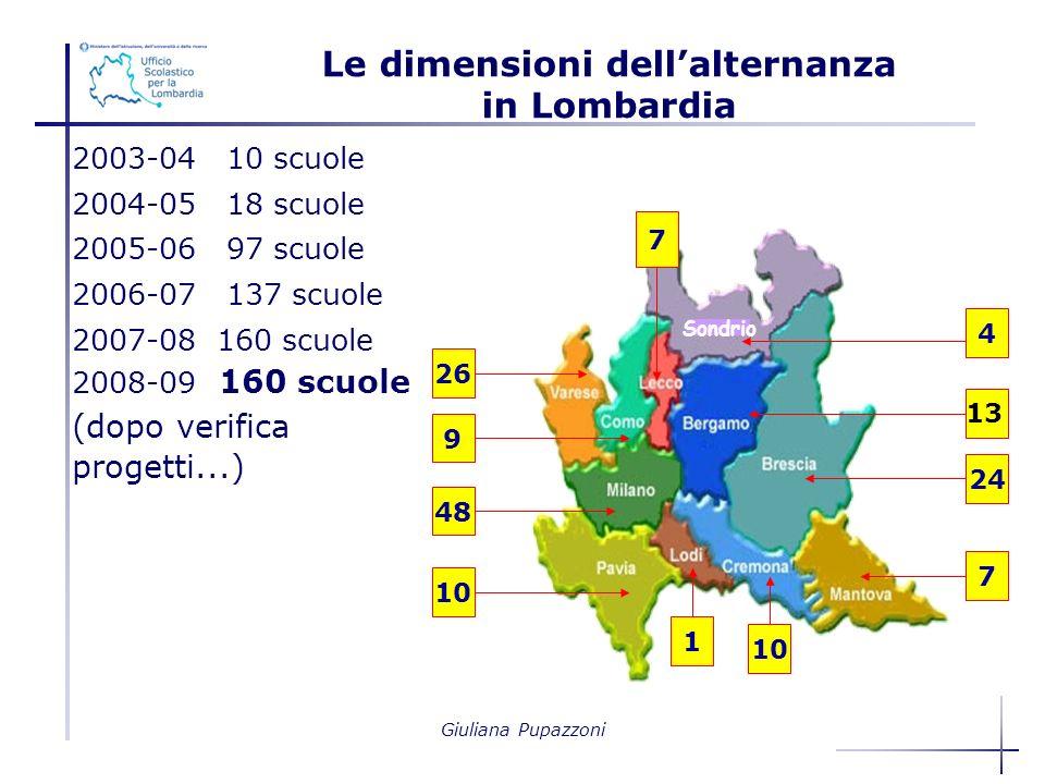 Giuliana Pupazzoni Le dimensioni dellalternanza in Lombardia 2003-04 10 scuole 2004-05 18 scuole 2005-06 97 scuole 2006-07 137 scuole 2007-08 160 scuole 2008-09 160 scuole (dopo verifica progetti...) Sondrio 4 13 24 10 26 9 48 10 7 7 1