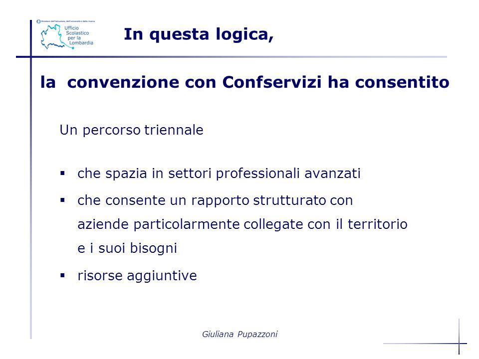 Giuliana Pupazzoni la convenzione con Confservizi ha consentito Un percorso triennale che spazia in settori professionali avanzati che consente un rapporto strutturato con aziende particolarmente collegate con il territorio e i suoi bisogni risorse aggiuntive In questa logica,