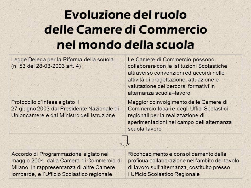 Evoluzione del ruolo delle Camere di Commercio nel mondo della scuola Legge Delega per la Riforma della scuola (n.