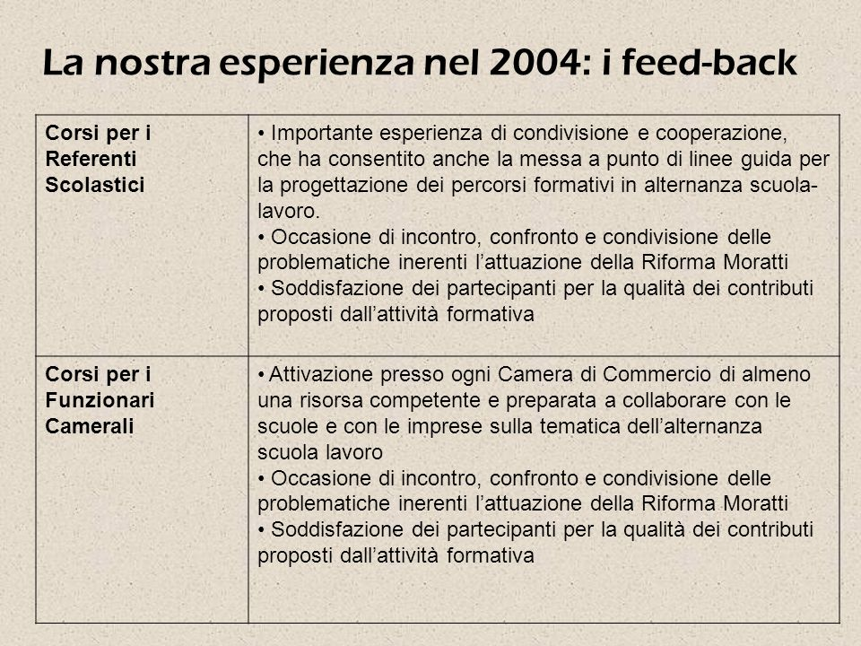 La nostra esperienza nel 2004: i feed-back Corsi per i Referenti Scolastici Importante esperienza di condivisione e cooperazione, che ha consentito anche la messa a punto di linee guida per la progettazione dei percorsi formativi in alternanza scuola- lavoro.