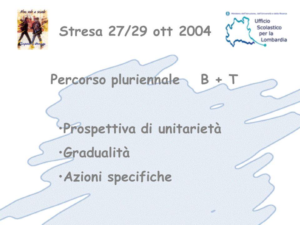 Stresa 27/29 ott 2004 DestinatariClasse Singoli Gruppi SediScuola Impresa