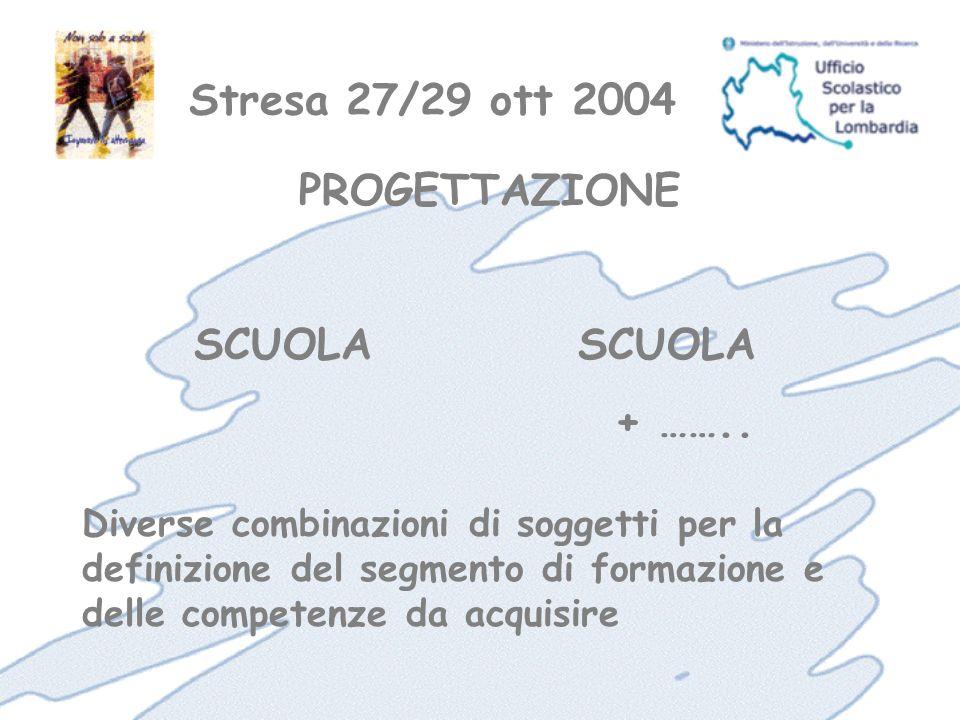 Stresa 27/29 ott 2004 Diverse combinazioni di soggetti per la definizione del segmento di formazione e delle competenze da acquisire PROGETTAZIONESCUOLA + ……..