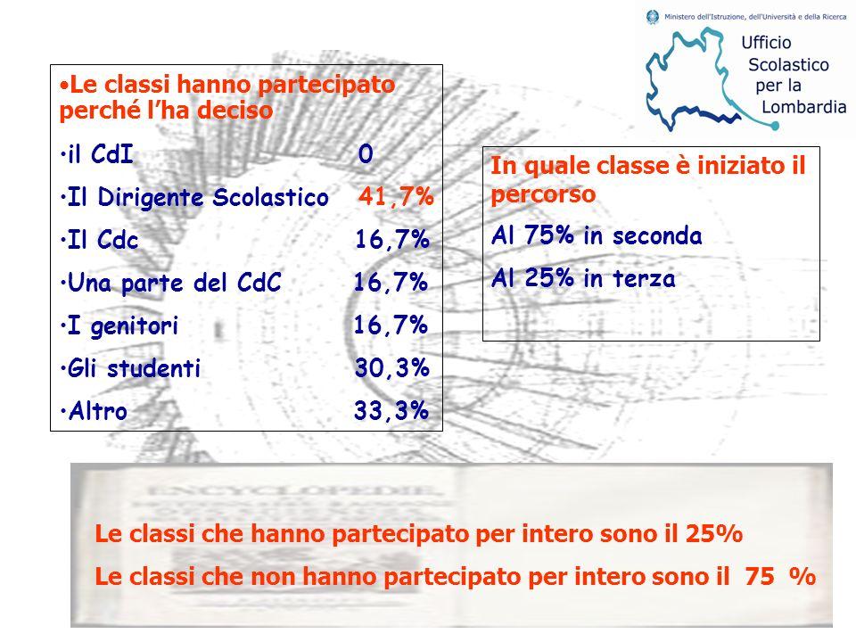 Le classi hanno partecipato perché lha deciso il CdI 0 Il Dirigente Scolastico 41,7% Il Cdc 16,7% Una parte del CdC 16,7% I genitori 16,7% Gli studenti 30,3% Altro 33,3% In quale classe è iniziato il percorso Al 75% in seconda Al 25% in terza Le classi che hanno partecipato per intero sono il 25% Le classi che non hanno partecipato per intero sono il 75 %
