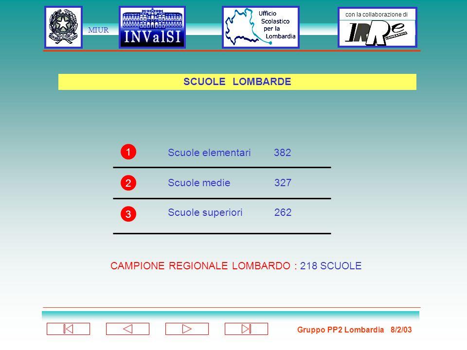 Gruppo PP2 Lombardia 8/2/03 con la collaborazione di MIUR Scuole elementari 382 Scuole medie 327 Scuole superiori 262 SCUOLE LOMBARDE 1 2 3 CAMPIONE REGIONALE LOMBARDO : 218 SCUOLE