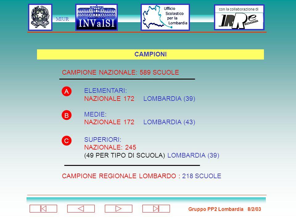 Gruppo PP2 Lombardia 8/2/03 con la collaborazione di MIUR ELEMENTARI: NAZIONALE 172 LOMBARDIA (39) MEDIE: NAZIONALE 172 LOMBARDIA (43) SUPERIORI: NAZIONALE: 245 (49 PER TIPO DI SCUOLA) LOMBARDIA (39) CAMPIONI CAMPIONE NAZIONALE: 589 SCUOLE CAMPIONE REGIONALE LOMBARDO : 218 SCUOLE A B C