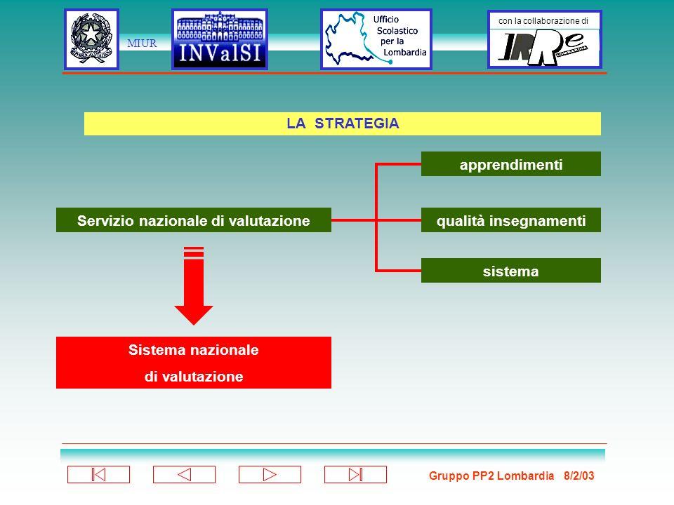 Gruppo PP2 Lombardia 8/2/03 con la collaborazione di MIUR PROGETTO PILOTA ALLE SCUOLE AL SISTEMA DALLE SCUOLE I FLUSSI