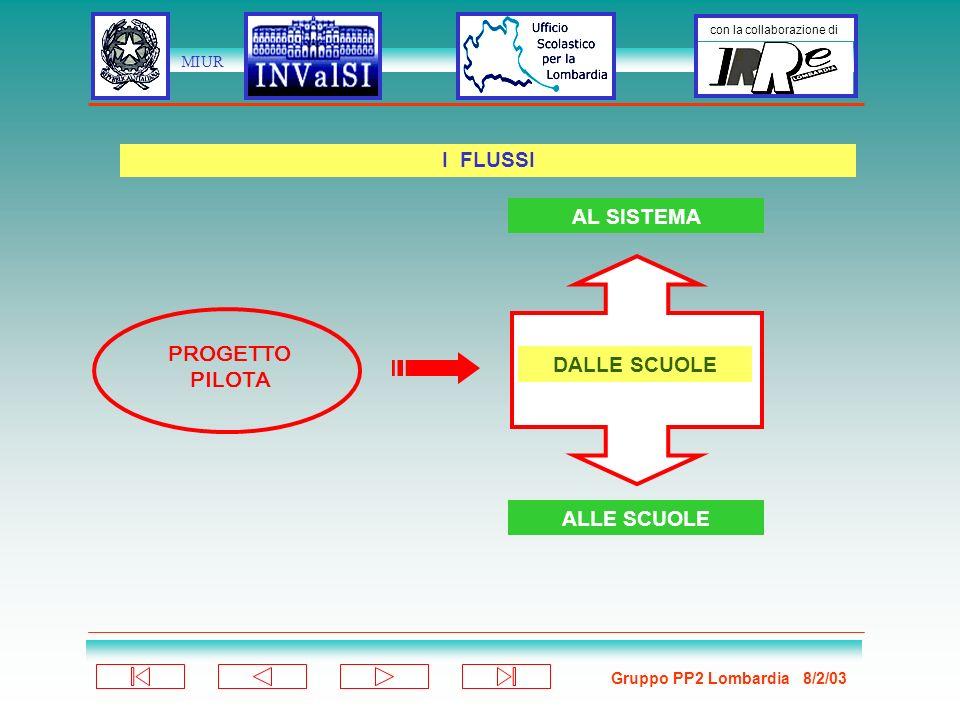 Gruppo PP2 Lombardia 8/2/03 con la collaborazione di MIUR Nelle elementari 20-25 quesiti (5 alternative), su 4 nuclei di conoscenze-competenze 1.