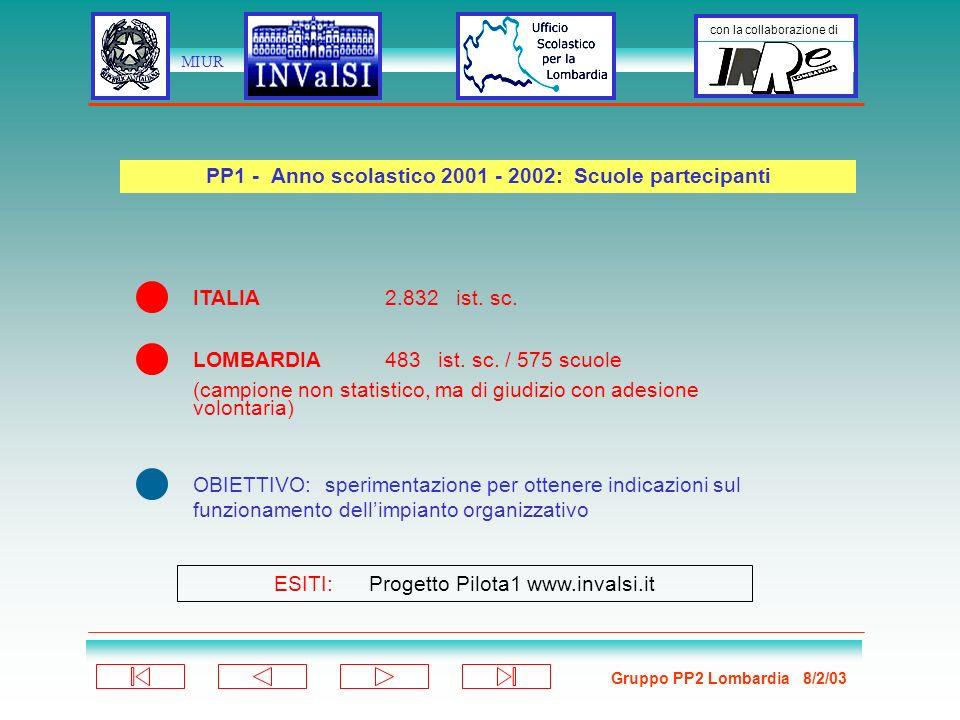 Gruppo PP2 Lombardia 8/2/03 con la collaborazione di MIUR ChiCosa QUESTIONARIO organizzazione Dirigente Scolastico/ Referente Coordina attività di compilazione Gruppo di discussioneRisponde al questionario