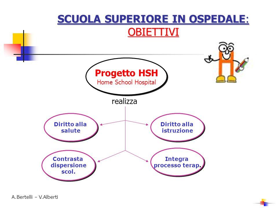 SCUOLA SUPERIORE IN OSPEDALE: OBIETTIVI Progetto HSH Home School Hospital Progetto HSH Home School Hospital realizza Diritto alla salute Diritto alla salute Contrasta dispersione scol.