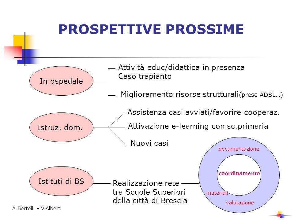 PROSPETTIVE PROSSIME In ospedale Attività educ/didattica in presenza Caso trapianto Miglioramento risorse strutturali (prese ADSL…) Istruz.