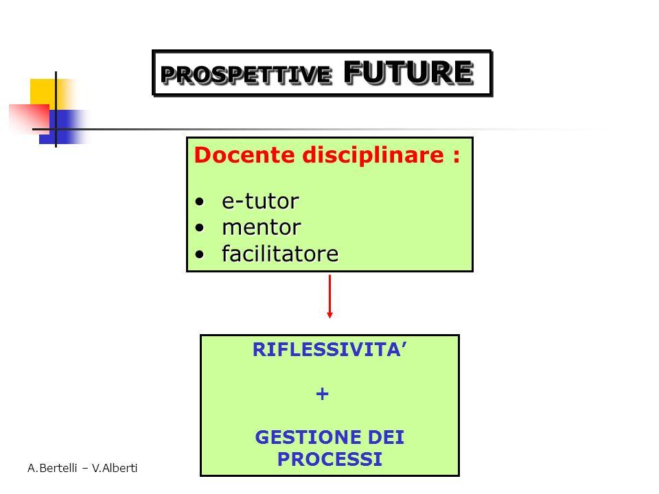 PROSPETTIVE FUTURE Docente disciplinare : e-tutor e-tutor mentor mentor facilitatore facilitatore RIFLESSIVITA + GESTIONE DEI PROCESSI A.Bertelli – V.Alberti