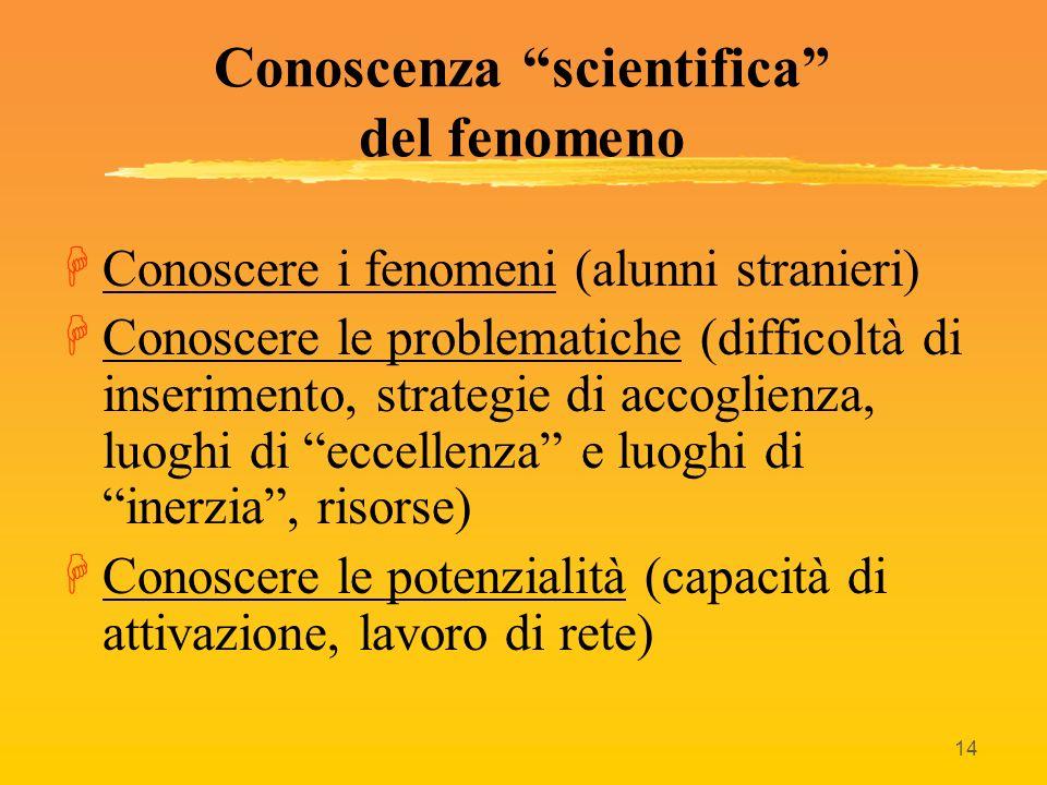 14 Conoscenza scientifica del fenomeno HConoscere i fenomeni (alunni stranieri) HConoscere le problematiche (difficoltà di inserimento, strategie di a