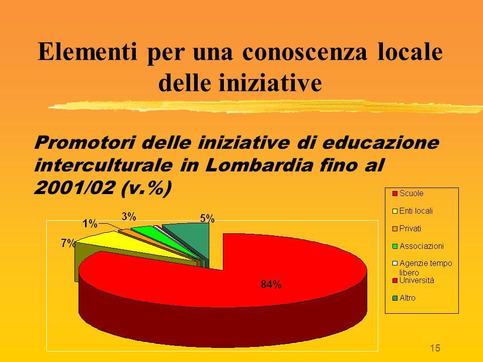 15 Elementi per una conoscenza locale delle iniziative Promotori delle iniziative di educazione interculturale in Lombardia fino al 2001/02 (v.%)