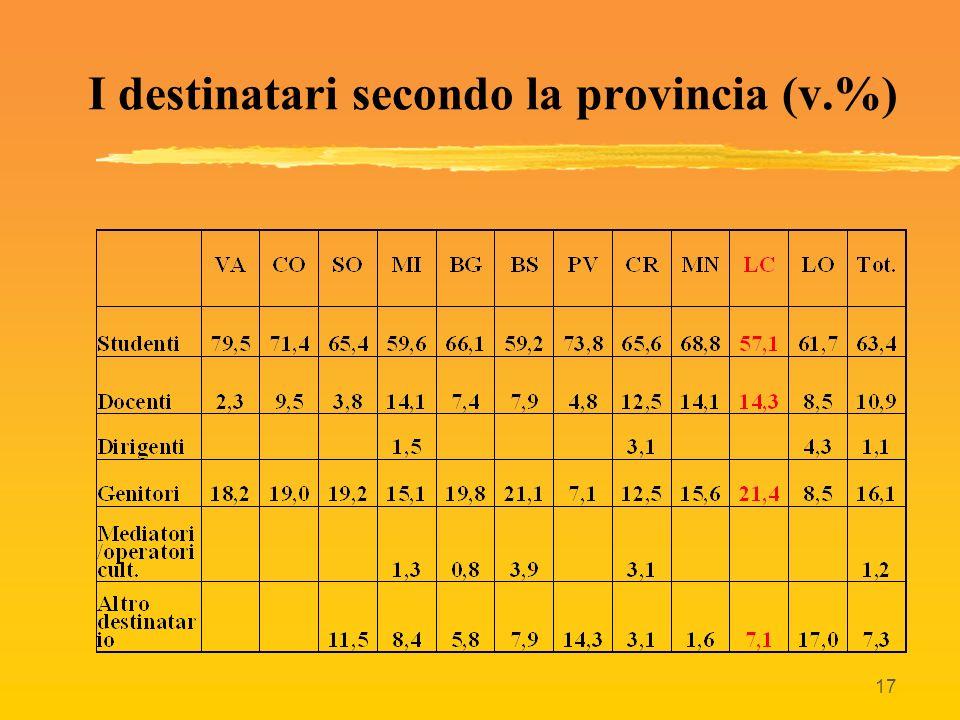 17 I destinatari secondo la provincia (v.%)