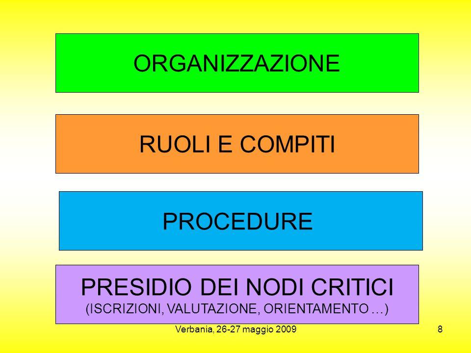 Verbania, 26-27 maggio 20098 RUOLI E COMPITI PROCEDURE PRESIDIO DEI NODI CRITICI (ISCRIZIONI, VALUTAZIONE, ORIENTAMENTO …) ORGANIZZAZIONE