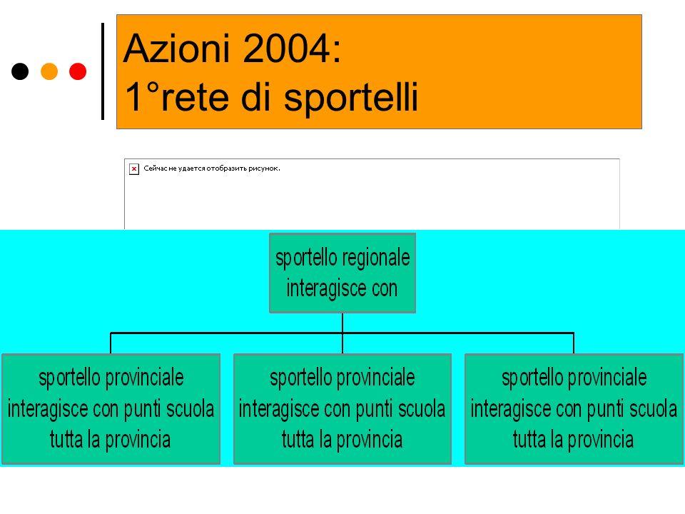 Azioni 2004: 1°rete di sportelli