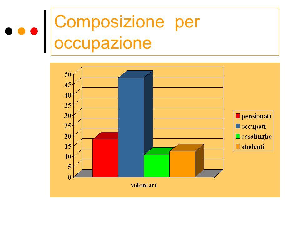 Composizione per occupazione