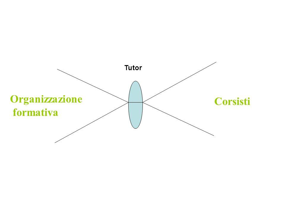Corsisti Organizzazione formativa Tutor