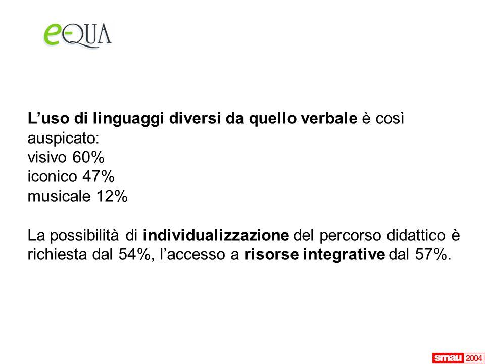 Luso di linguaggi diversi da quello verbale è così auspicato: visivo 60% iconico 47% musicale 12% La possibilità di individualizzazione del percorso didattico è richiesta dal 54%, laccesso a risorse integrative dal 57%.