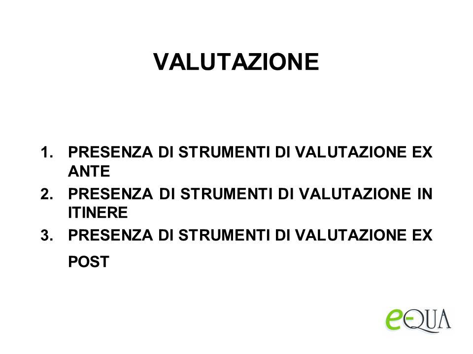 VALUTAZIONE 1.PRESENZA DI STRUMENTI DI VALUTAZIONE EX ANTE 2.PRESENZA DI STRUMENTI DI VALUTAZIONE IN ITINERE 3.PRESENZA DI STRUMENTI DI VALUTAZIONE EX POST