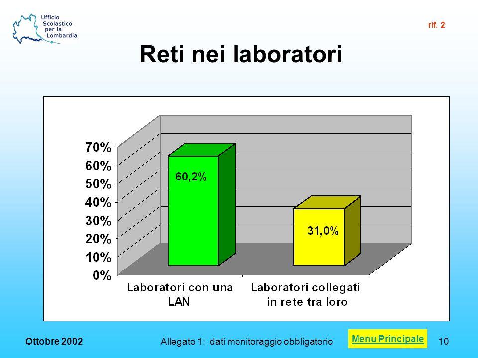 Ottobre 2002 Allegato 1: dati monitoraggio obbligatorio10 Reti nei laboratori Menu Principale rif.
