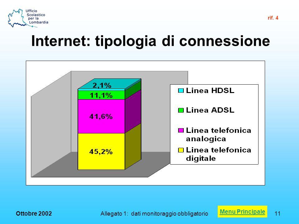 Ottobre 2002 Allegato 1: dati monitoraggio obbligatorio11 Internet: tipologia di connessione Menu Principale rif.