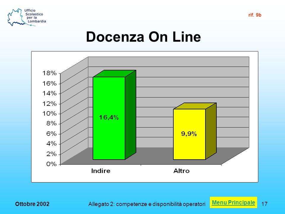 Ottobre 2002 Allegato 2: competenze e disponibilità operatori17 Docenza On Line Menu Principale rif.