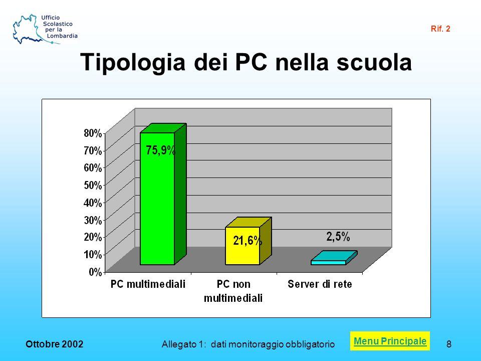 Ottobre 2002 Allegato 1: dati monitoraggio obbligatorio9 Rapporto medio classi/PC: dati a confronto Menu Principale