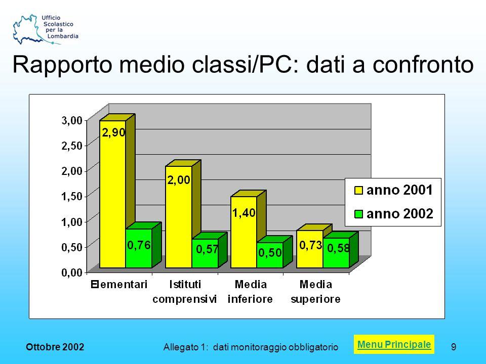 Ottobre 2002 Allegato 3: il sistema dei crediti20 Scuole test center per province lombarde Menu Principale rif.