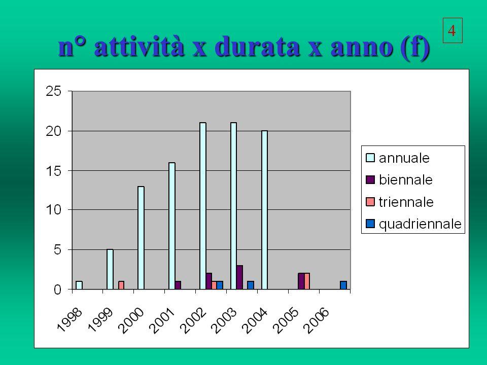 n° attività x durata x anno (f) 4