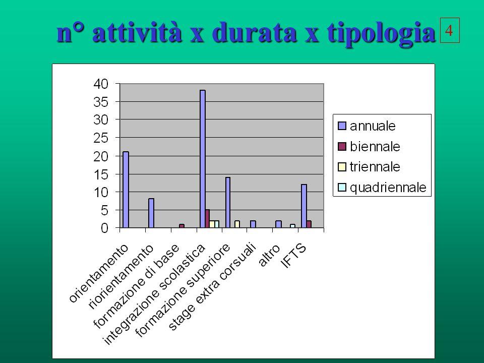 n° attività x durata x tipologia 4