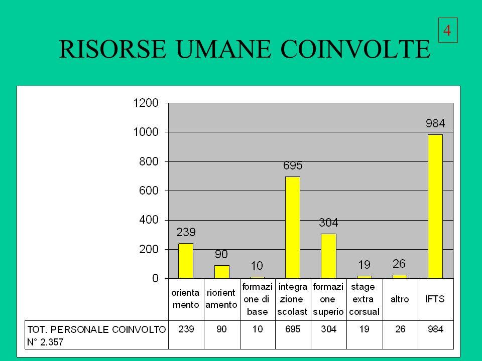 RISORSE UMANE COINVOLTE 4