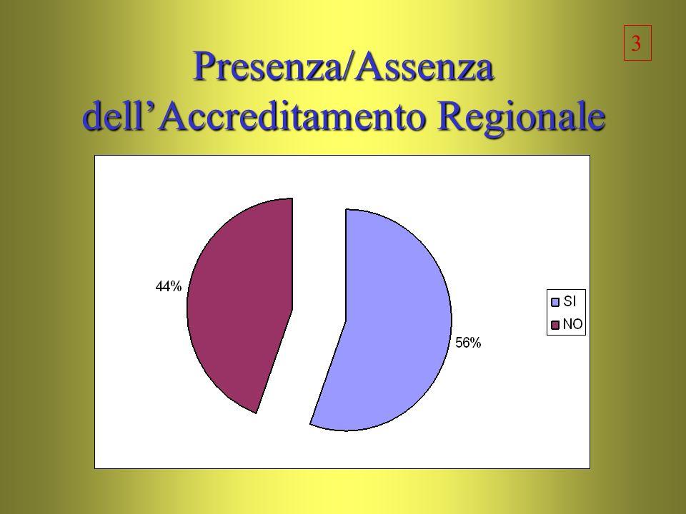 Presenza/Assenza dellAccreditamento Regionale 3