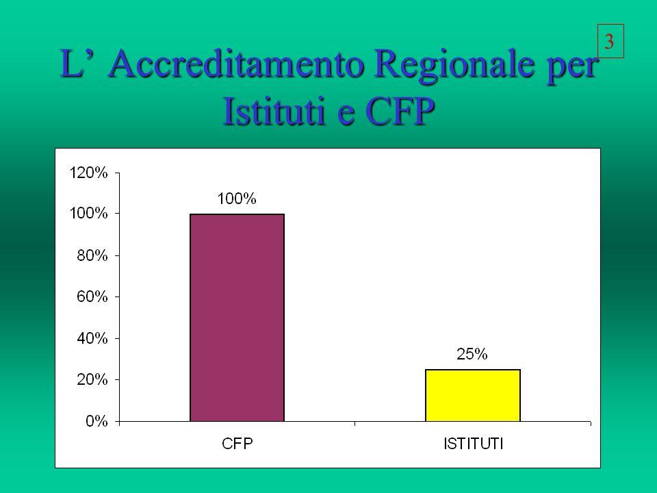 L Accreditamento Regionale per Istituti e CFP 3