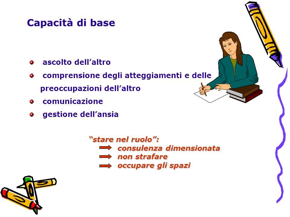 Capacità di base ascolto dellaltro comprensione degli atteggiamenti e delle preoccupazioni dellaltro comunicazione gestione dellansia stare nel ruolo: