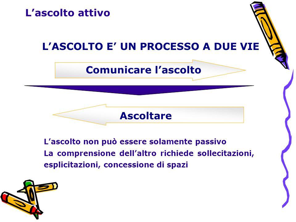 Lascolto attivo Comunicare lascolto Ascoltare Lascolto non può essere solamente passivo La comprensione dellaltro richiede sollecitazioni, esplicitazi