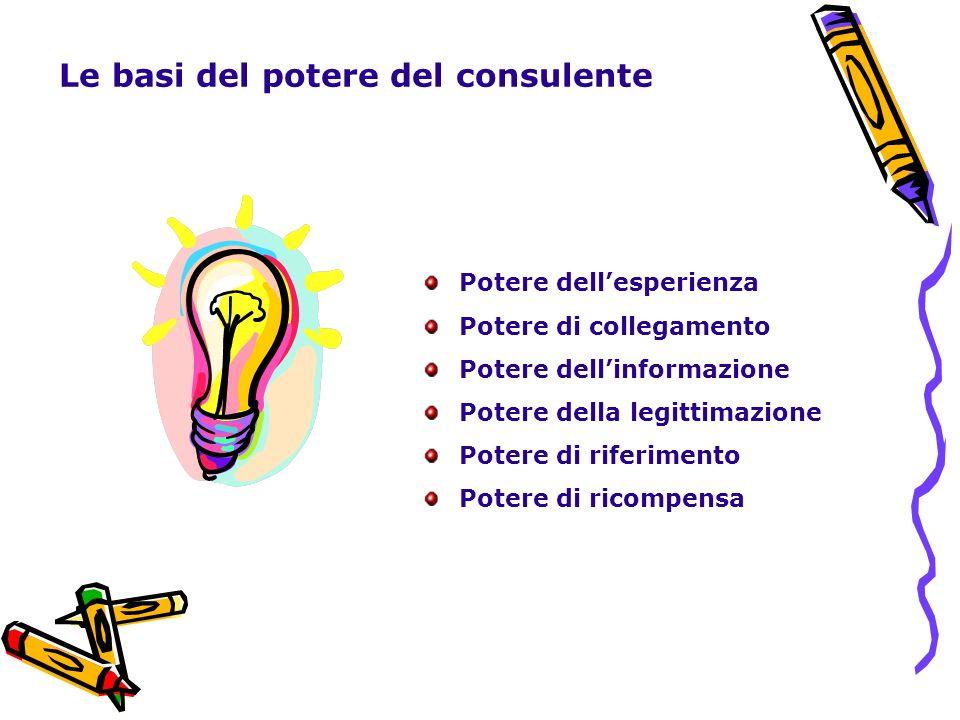 Le basi del potere del consulente Potere dellesperienza Potere di collegamento Potere dellinformazione Potere della legittimazione Potere di riferimen