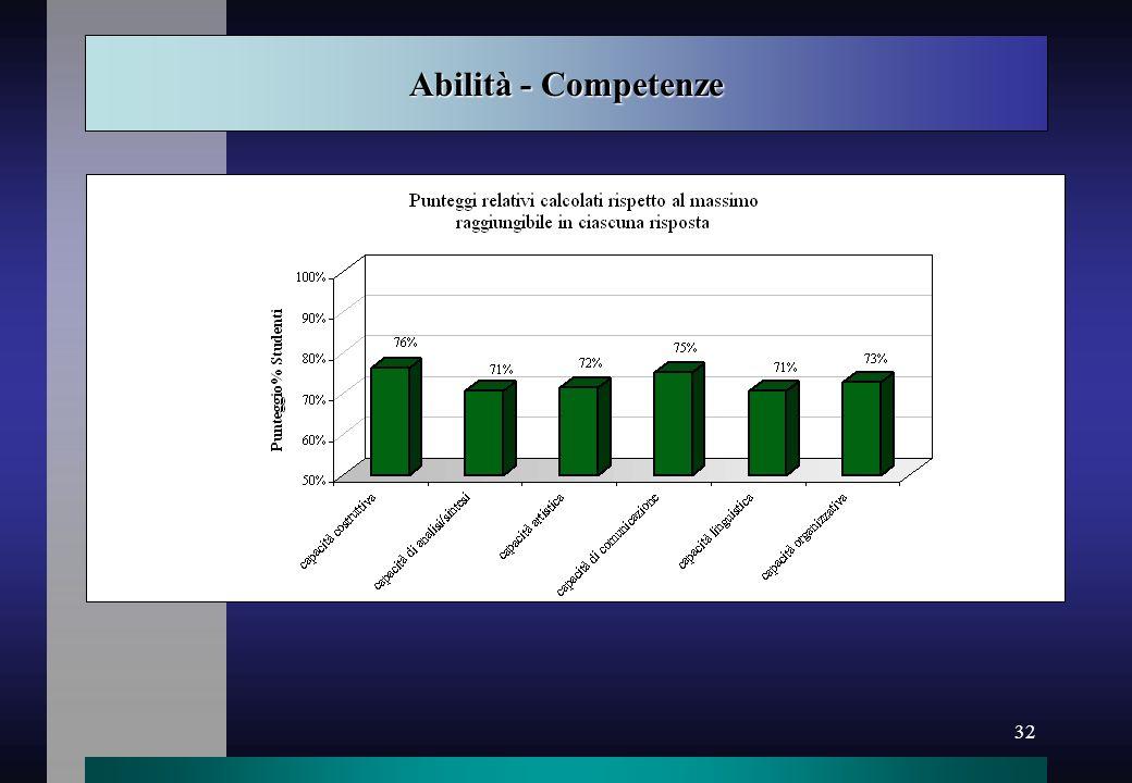 32 Abilità - Competenze